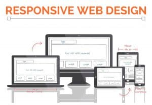 Responsive web design websites adapts to all size screens