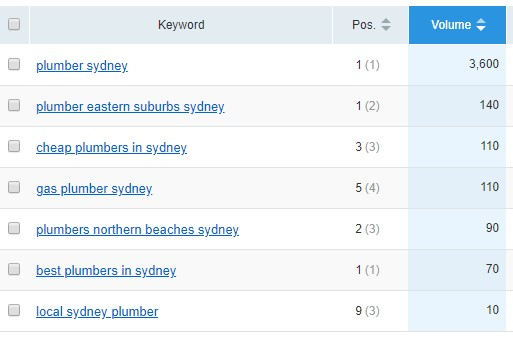 Plumber Sydney Ranking Results